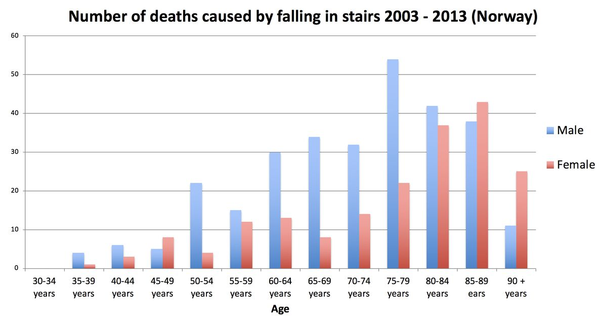 Death statistics stair falling in the period 2003 - 2013 in Norway